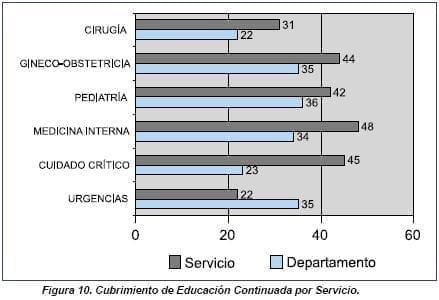 Cubrimiento de Educación Continuada por Servicio
