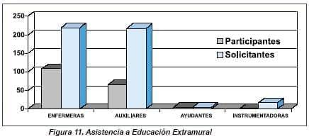 Asistencia a Educación Extramural