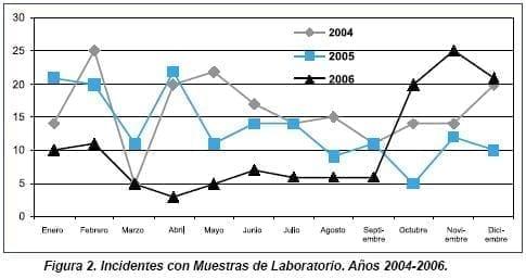 Incidentes con Muestras de Laboratorio 2004 - 2006