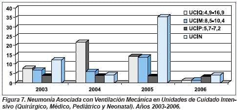Neumonía  Asociada con ventilación Mecánica