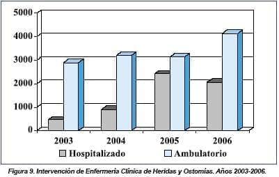 Intervención Enfermería Clínica de Heridas y Ostomías