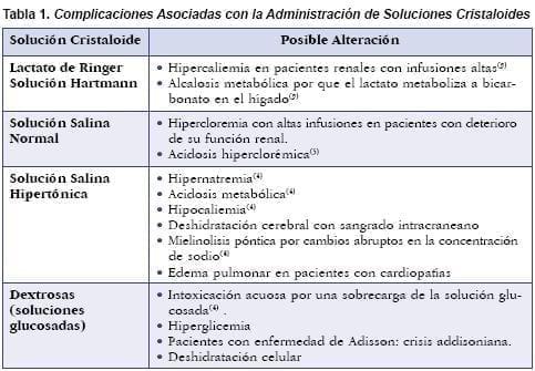 Complicaciones Asociadasso con la Administración de Soluciones Cristaloides