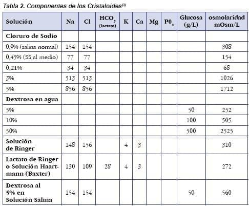 Componentes de los Cristaloides