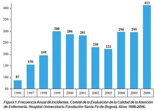 Frecuencia Anual de Incidentes