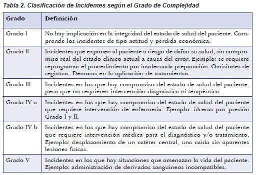 Clasificación de Incidentes según el Grado de Complejidad