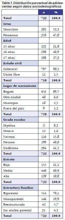 Distribución Porcentual de Adolescentes Según Datos Sociodemográficos