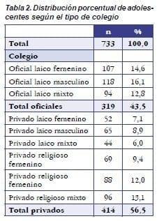 Distribución Porcentual de Adolescentes según el Tipo de Colegio