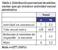Adolescentes que ya Iniciaron Actividad Sexual Penetrativa