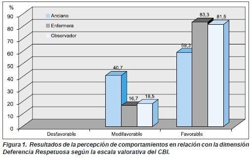 Deferencia Respetuosa según la escala valorativa del CBI