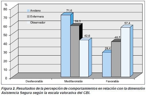 Asistencia Segura según la escala valorativa del CBI