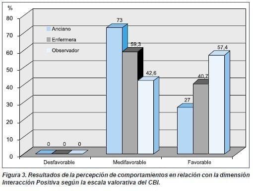 Interacción Positiva según la escala valorativa del CBI