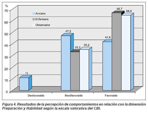 Preparación y Habilidad según la escala valorativa del CBI