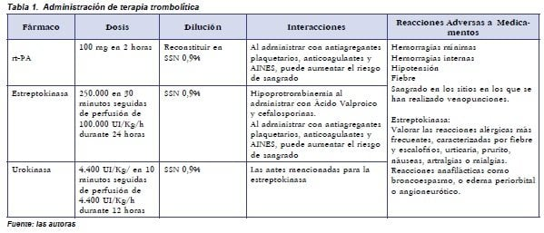 Administración de Terapia Trombolítica