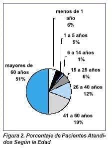 Enfermería, Porcentaje de Pacientes Atendidos