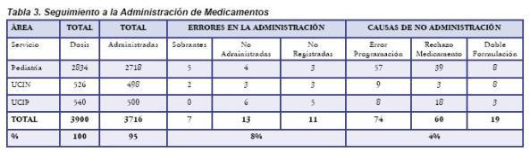 Seguimiento a la Administración de Medicamentos