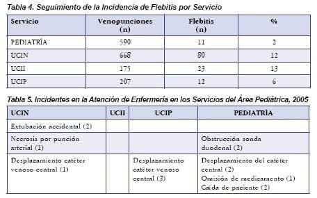 Servicios del Área Pediátrica, 2005