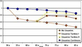 Densidad mineral ósea estimada por edad en usuarias, no usuarias y suspendedoras a los 65 años de THS