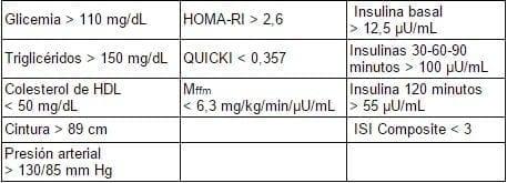 Elementos de laboratorio sugerentes de resistencia insulínica