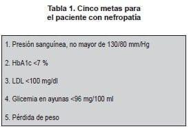 Paciente con Nefropatía