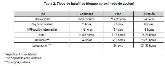 Nefropatía Diabética, Tipos de Insulina