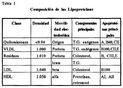 Composición lipoproteínas