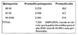 Empleos población medica