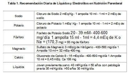 Recomendación Diaria de Líquidos y Electrolitos en Nutrición Parenteral