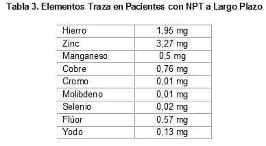 Elementos Traza en Pacientes con NPT a Largo Plazo