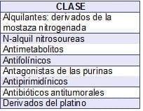 Tipos de Medicamentos Citostáticos