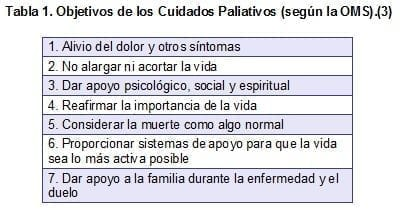 Objetivos de los Cuidados Paliativos (según la OMS).(3)