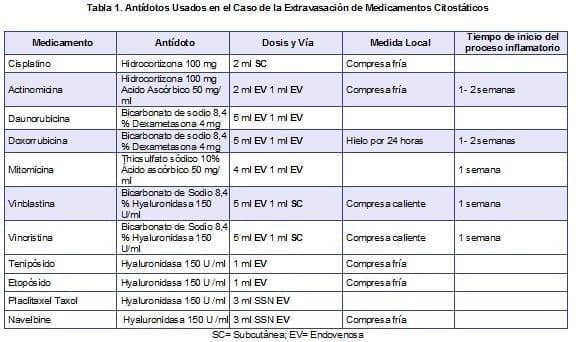 Antídotos Usados en el Caso de la Extravasación de Medicamentos Citostáticos