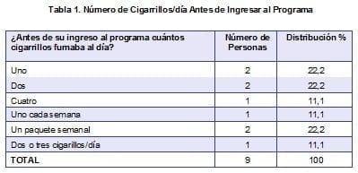Número de Cigarrillos/día Antes de Ingresar al Programa