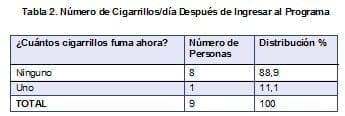 Número de Cigarrillos/día Después de Ingresar al Programa