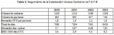 Seguimiento de la Catetización Venosa Central en la F.S.F.B