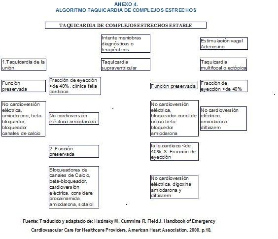 Taquicardia de Complejos Estrechos Estable, Anexo 4