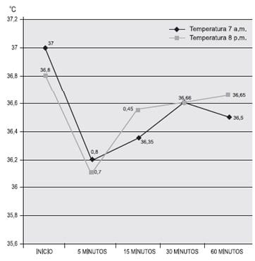 Comparación Promedio de Temperaturas del Recién Nacido en las Horas
