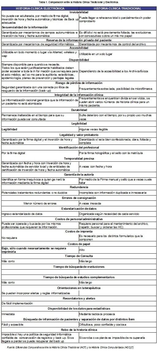 Comparación entre la Historia Clínica Tradicional y Electrónica