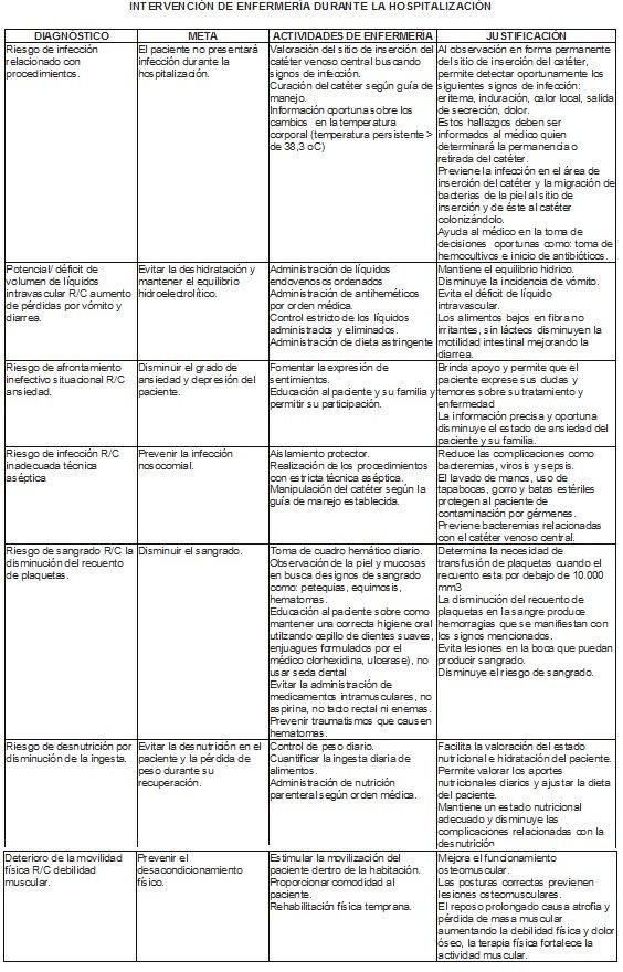 Intervención de Enfermería durante la Hospitalización
