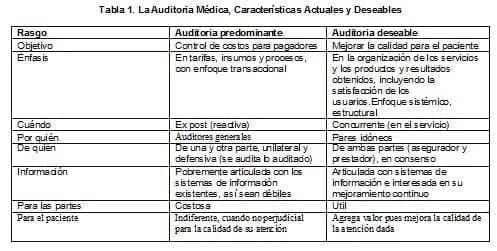 La Auditoria Médica, Características Actuales y Deseables