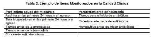 Ejemplo de Items Monitoreados en la Calidad Clínica
