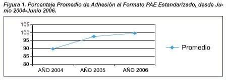 Adhesión al  Formato PAE Estandarizado