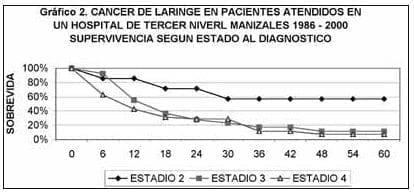 Cáncer de laringe en pacientes