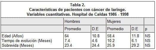 Características de pacientes con cáncer de laringe