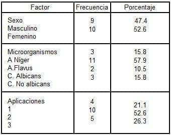 Principales resultados otomicosis