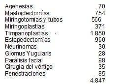 Estadística operaciones hueso temporal