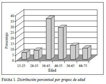 Cáncer Gástrico: Distribución porcentual por grupos de edad