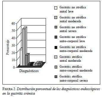 Distribución Porcentual de los Diagnósticos Endoscópicos en la Gastritis Crónica