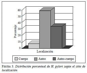 Distribución Porcentual de H. Pylori según el sitio de localización
