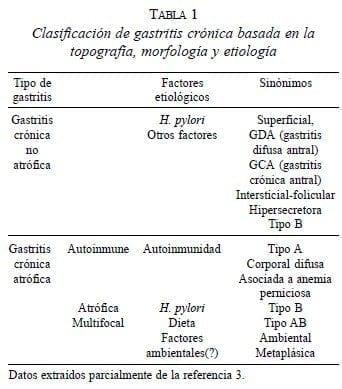 dieta gastritis cronica autoinmune