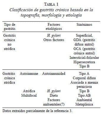 Clasificación de Gastritis Crónica